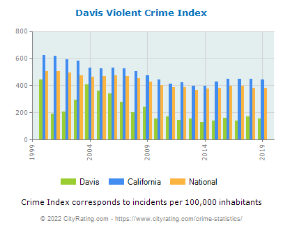 Davis Violent Crime vs. State and National Per Capita