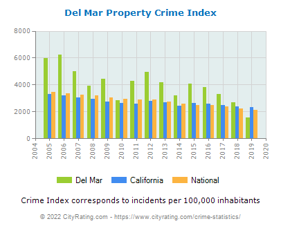 Del Mar Property Crime vs. State and National Per Capita