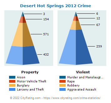 Desert Hot Springs Crime 2012