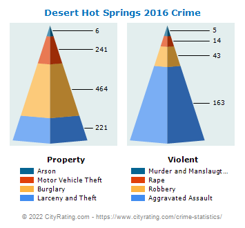 Desert Hot Springs Crime 2016