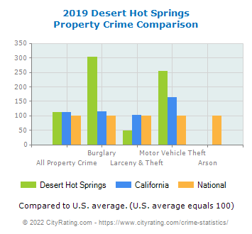 Desert Hot Springs Property Crime vs. State and National Comparison