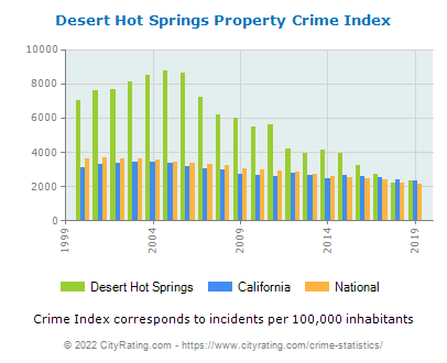 Desert Hot Springs Property Crime vs. State and National Per Capita