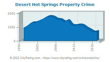 Desert Hot Springs Property Crime