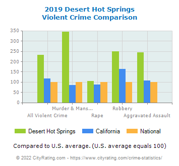 Desert Hot Springs Violent Crime vs. State and National Comparison