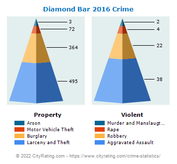 Diamond Bar Crime 2016