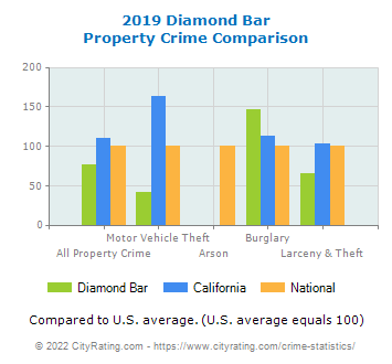 Diamond Bar Property Crime vs. State and National Comparison