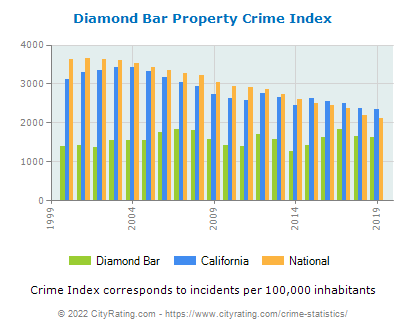 Diamond Bar Property Crime vs. State and National Per Capita