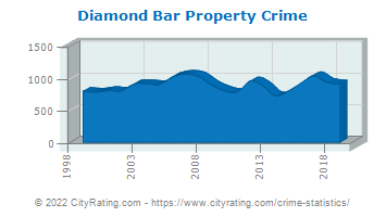 Diamond Bar Property Crime
