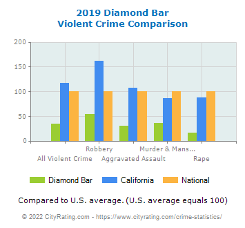 Diamond Bar Violent Crime vs. State and National Comparison