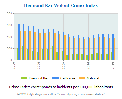 Diamond Bar Violent Crime vs. State and National Per Capita