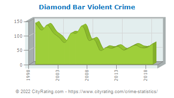 Diamond Bar Violent Crime