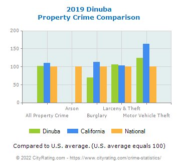 Dinuba Property Crime vs. State and National Comparison