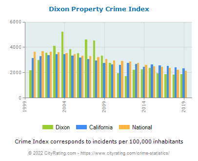 Dixon Property Crime vs. State and National Per Capita