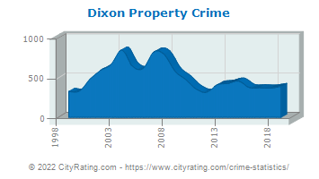 Dixon Property Crime