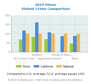 Dixon Violent Crime vs. State and National Comparison