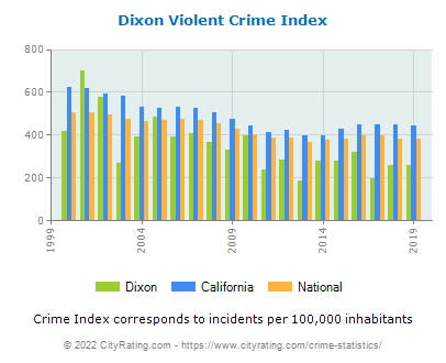 Dixon Violent Crime vs. State and National Per Capita