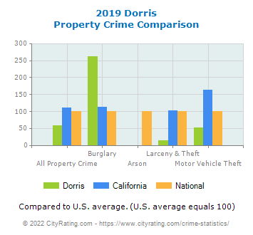 Dorris Property Crime vs. State and National Comparison