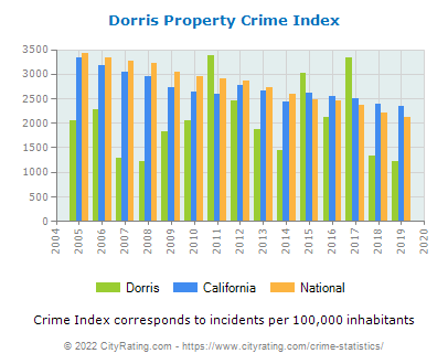 Dorris Property Crime vs. State and National Per Capita
