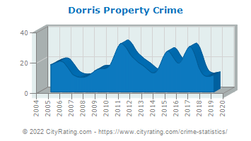 Dorris Property Crime