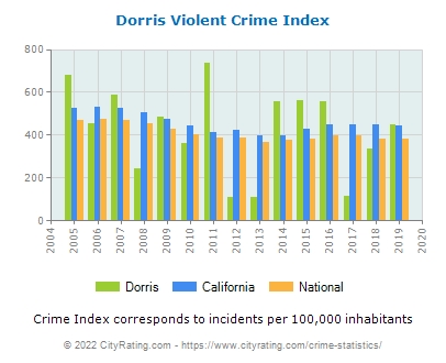 Dorris Violent Crime vs. State and National Per Capita