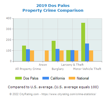 Dos Palos Property Crime vs. State and National Comparison