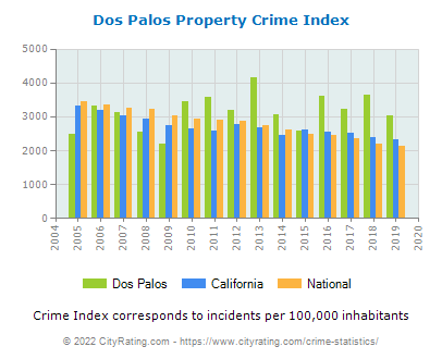 Dos Palos Property Crime vs. State and National Per Capita