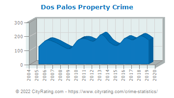 Dos Palos Property Crime