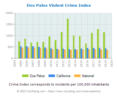 Dos Palos Violent Crime vs. State and National Per Capita