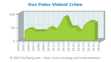 Dos Palos Violent Crime