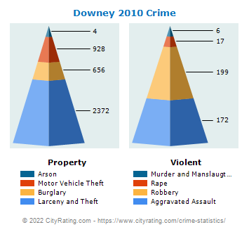 Downey Crime 2010