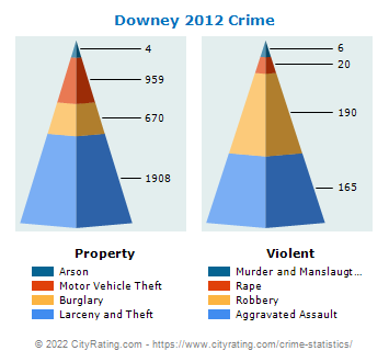 Downey Crime 2012