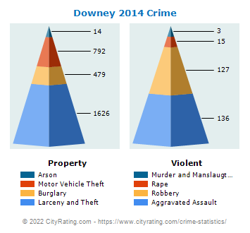 Downey Crime 2014