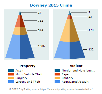 Downey Crime 2015