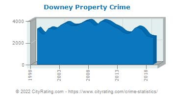 Downey Property Crime