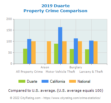 Duarte Property Crime vs. State and National Comparison