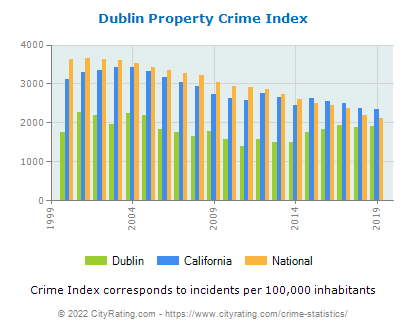 Dublin Property Crime vs. State and National Per Capita