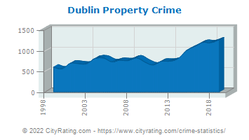 Dublin Property Crime