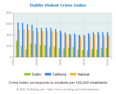 Dublin Violent Crime vs. State and National Per Capita