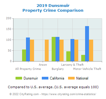 Dunsmuir Property Crime vs. State and National Comparison