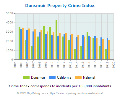 Dunsmuir Property Crime vs. State and National Per Capita