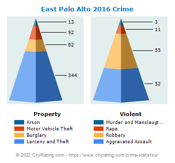 East Palo Alto Crime 2016