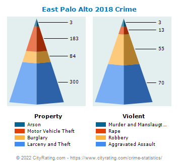 East Palo Alto Crime 2018