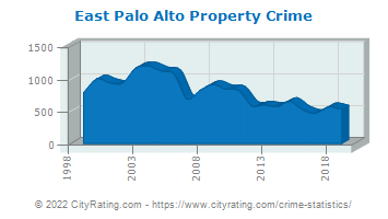 East Palo Alto Property Crime