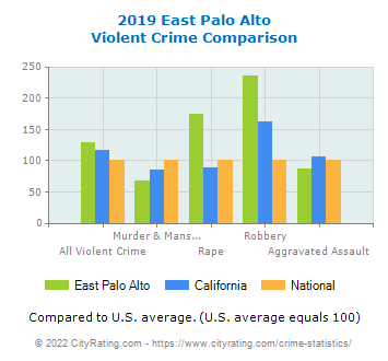 East Palo Alto Violent Crime vs. State and National Comparison