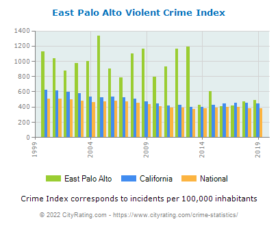 East Palo Alto Violent Crime vs. State and National Per Capita