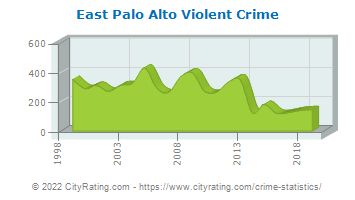 East Palo Alto Violent Crime