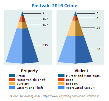 Eastvale Crime 2016