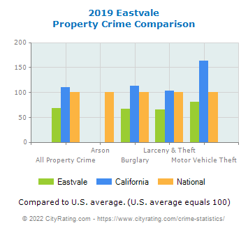 Eastvale Property Crime vs. State and National Comparison