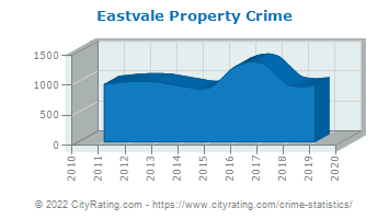 Eastvale Property Crime