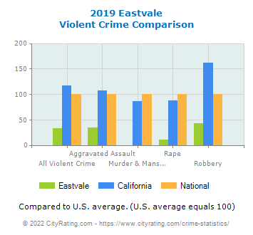 Eastvale Violent Crime vs. State and National Comparison